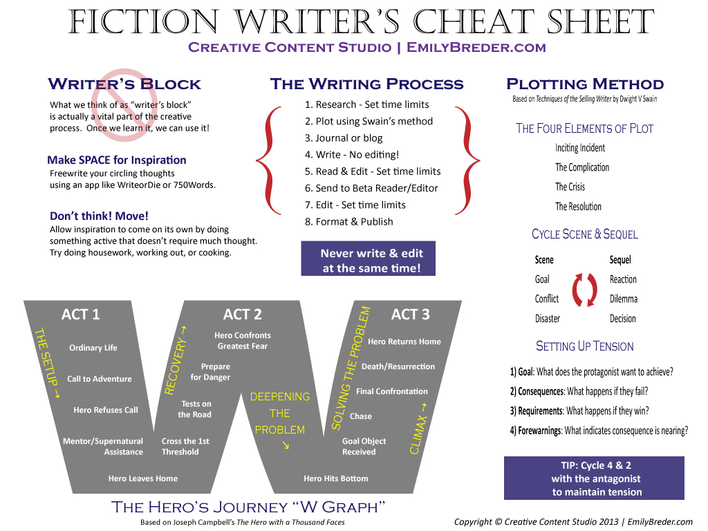 fiction_writer_s_cheat_sheet_by_ripleynox-d5rbhow