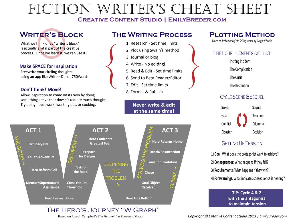 fiction_writer_s_cheat_sheet_by_ripleynox-d5rbhow